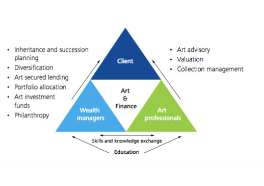 Resim: Deloitte and Art Tactic Art and Finance Report 2014