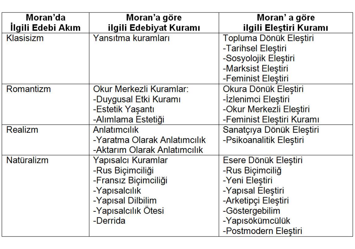 Türk Yazınında Eleştiri Yöntemleri Ve Moran Kılçığı Can Polat