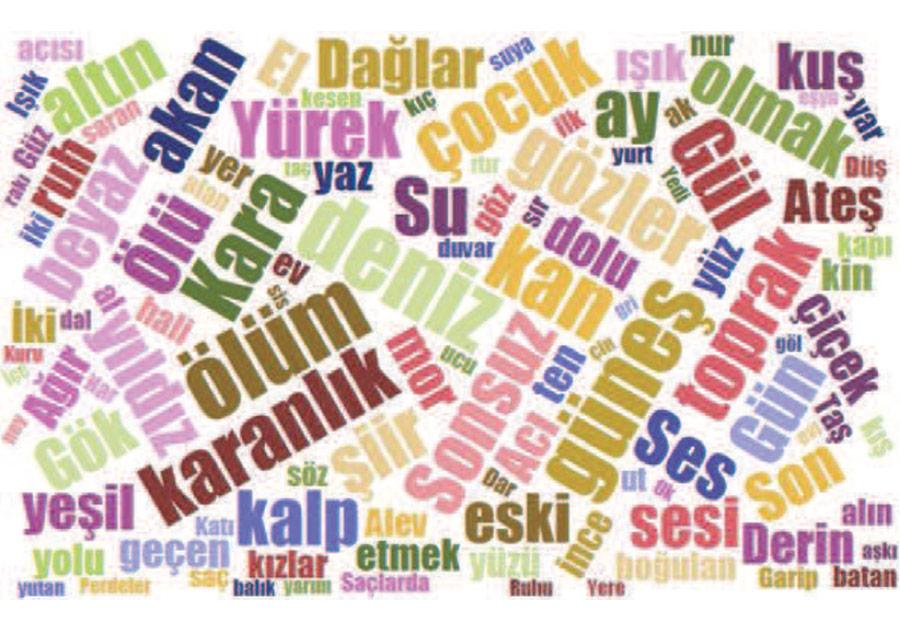 Şiirsel İmge Oluşturmada Şairler Tarafından En Sık Kullanılan Kelimeler